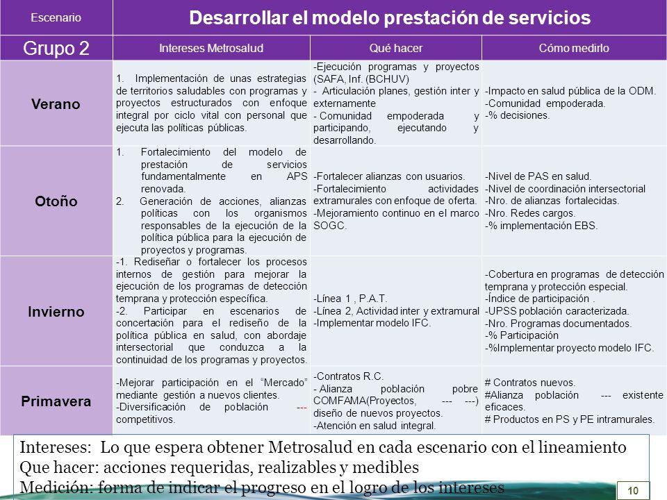 10 Escenario Desarrollar el modelo prestación de servicios Grupo 2 Intereses MetrosaludQué hacerCómo medirlo Verano 1. Implementación de unas estrateg