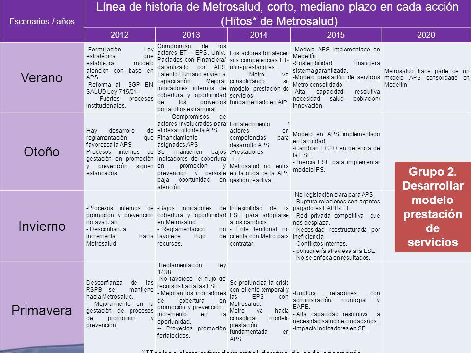 11 Escenarios / años Línea de historia de Metrosalud, corto, mediano plazo en cada acción (Hítos* de Metrosalud) 20122013201420152020 Verano -Formulac