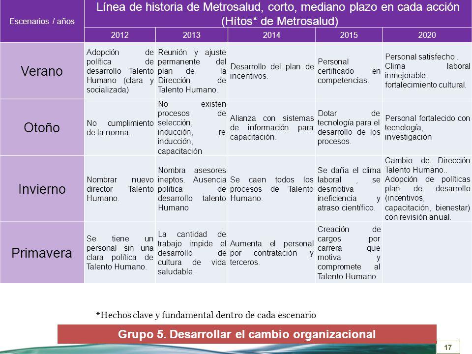 17 Escenarios / años Línea de historia de Metrosalud, corto, mediano plazo en cada acción (Hítos* de Metrosalud) 20122013201420152020 Verano Adopción