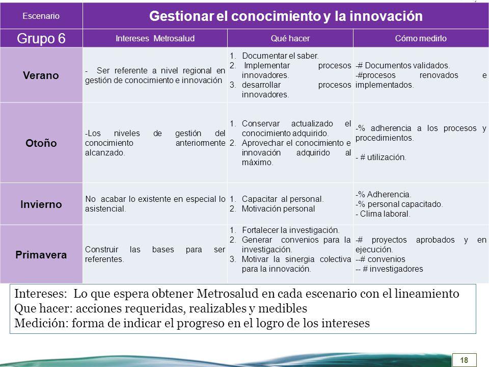 18 Escenario Gestionar el conocimiento y la innovación Grupo 6 Intereses MetrosaludQué hacerCómo medirlo Verano - Ser referente a nivel regional en ge