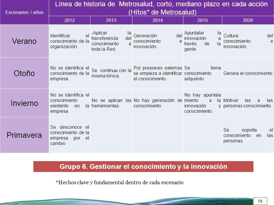 19 Escenarios / años Línea de historia de Metrosalud, corto, mediano plazo en cada acción (Hítos* de Metrosalud) 20122013201420152020 Verano Identific