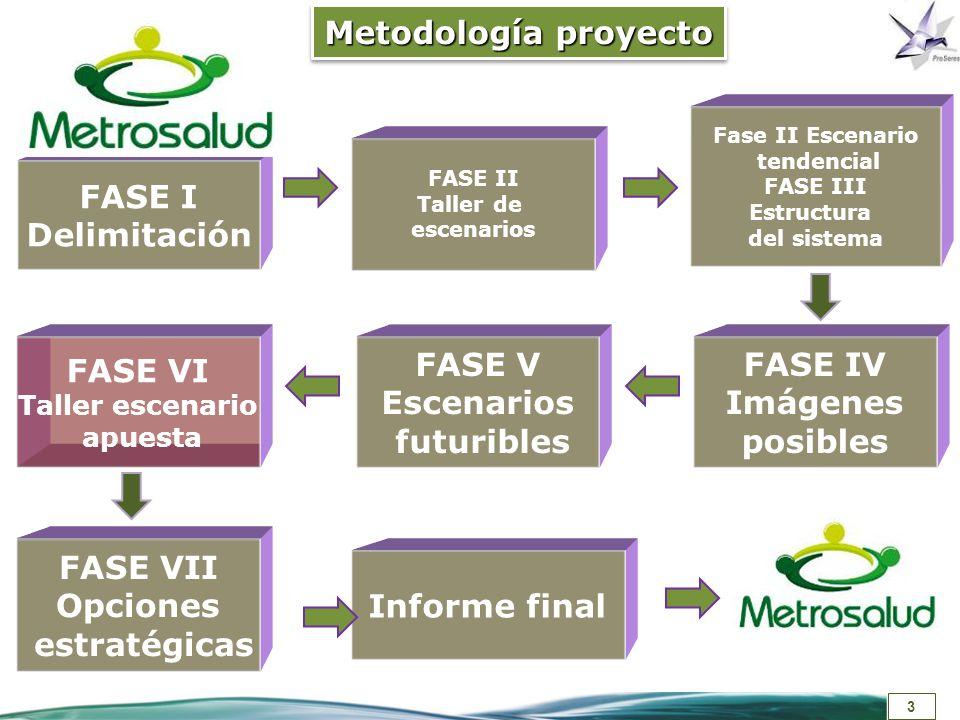 3 Metodología proyecto FASE I Delimitación FASE II Taller de escenarios Fase II Escenario tendencial FASE III Estructura del sistema FASE IV Imágenes