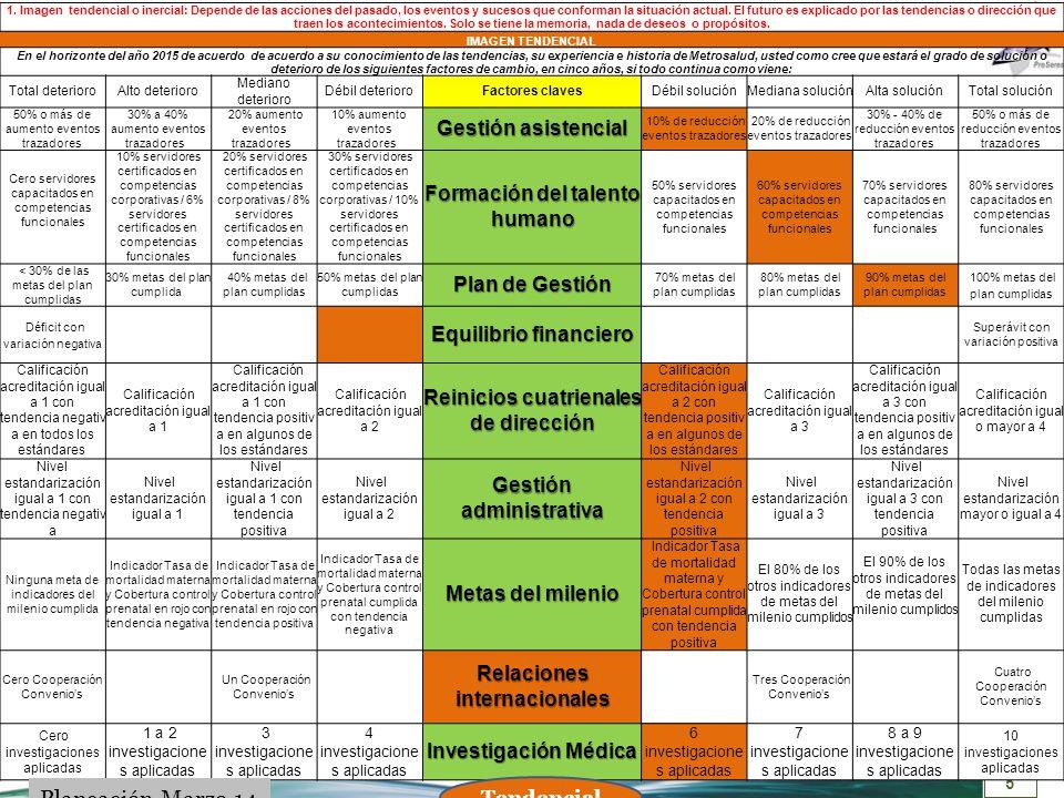 6 INDICADORES NOMBRE / ESCENARIO Equilibri o financier o Capacitación de servidores públicos (Formación de l talento humano) Eventos adversos trazadores (Gestión asistencial) Cumplimiento de metas (Plan de Gestión) Nivel de acreditación ( Reinicios cuatrienales) Nivel de estandarización (Gestión administrativa) Cumplimie nto de metas Millennium No convenios internacional es (Relaciones) No de investigacion es aplicadas (I+D+i) VERANO Positivo Creciente Mayor al 70% servidores capacitados en competencias funcionales 30% - 40% de reducción eventos trazadores Mas del 90% metas del plan cumplidas Mayor de 90% del indicador de desarrollo MECI Nivel estandarización igual a 3 con tendencia positiva Tasa de mortalidad materna y Cobertura control prenatal cumplida con tendencia positiva Tres Cooperación Convenios 8 a 9 investigaciones aplicadas OTOÑO Negativo decrecient e Entre 30% y 50% servidores capacitados en competencias funcionales 0% - 10% de aumento eventos trazadores Entre el 40% - 60% metas del plan cumplidas Entre 60% - 75% del indicador de desarrollo MECI Nivel estandarización igual a 2 con tendencia negativa Indicador Tasa de mortalidad materna y Cobertura control prenatal cumplida con tendencia negativa 3 investigaciones aplicadas INVIERNO Negativo creciente Menores al 30% servidores capacitados en competencias funcionales Mas de 10% de aumento eventos trazadores Menos del 40% metas del plan cumplidas Menor de 60% del indicador de desarrollo MECI Nivel estandarización igual a 1 con tendencia positiva Indicador Tasa de mortalidad materna y Cobertura control prenatal en rojo con tendencia negativa Cero Cooperación Convenios Cero investigaciones aplicadas PRIMAVERA Neutro Entre 50% y 70% servidores capacitados en competencias funcionales 10% - 30% de reducción eventos trazadores Entre el 60% - 90% metas del plan cumplidas Entre 75% - 90% del indicador de desarrollo MECI Nivel estandarización igual a 2 con tendencia positiva Indicador Tasa de mortalidad materna y C