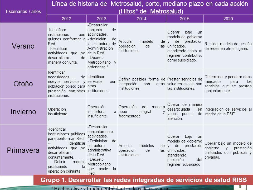 10 Escenario Desarrollar el modelo prestación de servicios Grupo 2 Intereses MetrosaludQué hacerCómo medirlo Verano 1.