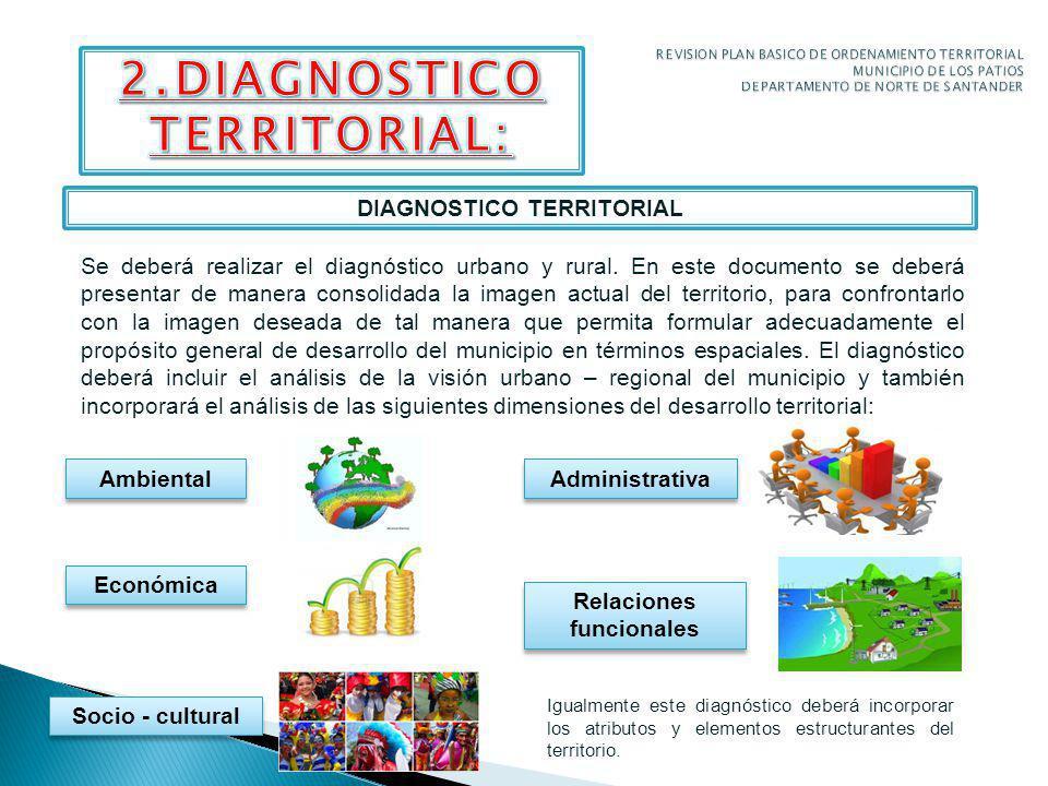 DIAGNOSTICO TERRITORIAL Se deberá realizar el diagnóstico urbano y rural.