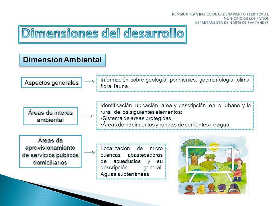 Dimensión Ambiental Aspectos generales Información sobre geología, pendientes, geomorfología, clima, flora, fauna.