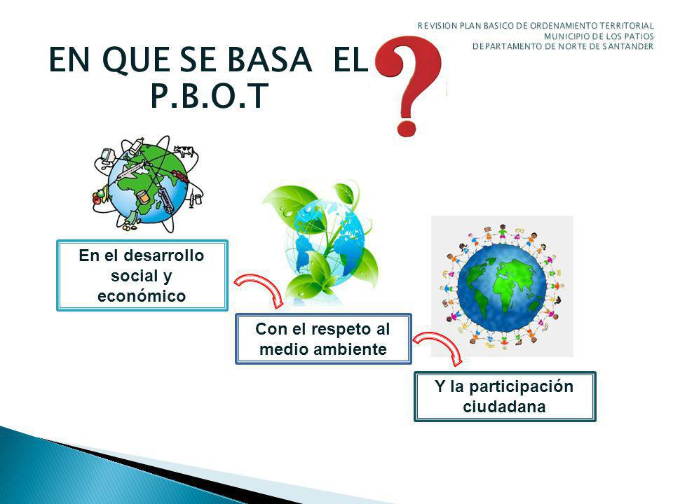 EN QUE SE BASA EL P.B.O.T En el desarrollo social y económico Con el respeto al medio ambiente Y la participación ciudadana