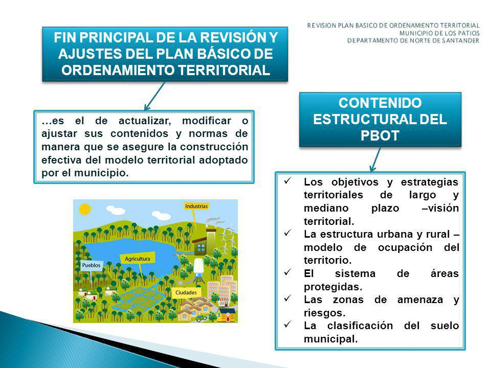 FIN PRINCIPAL DE LA REVISIÓN Y AJUSTES DEL PLAN BÁSICO DE ORDENAMIENTO TERRITORIAL …es el de actualizar, modificar o ajustar sus contenidos y normas de manera que se asegure la construcción efectiva del modelo territorial adoptado por el municipio.