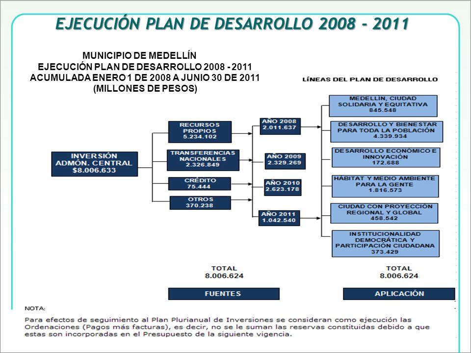 EJECUCIÓN PLAN DE DESARROLLO 2008 - 2011 MUNICIPIO DE MEDELLÍN EJECUCIÓN PLAN DE DESARROLLO 2008 - 2011 ACUMULADA ENERO 1 DE 2008 A JUNIO 30 DE 2011 (MILLONES DE PESOS)