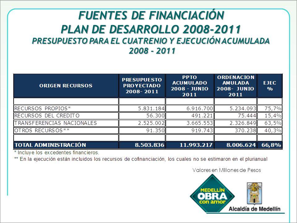 FUENTES DE FINANCIACIÓN PLAN DE DESARROLLO 2008-2011 PRESUPUESTO PARA EL CUATRENIO Y EJECUCIÓN ACUMULADA 2008 - 2011 2008 - 2011 Valores en Millones de Pesos