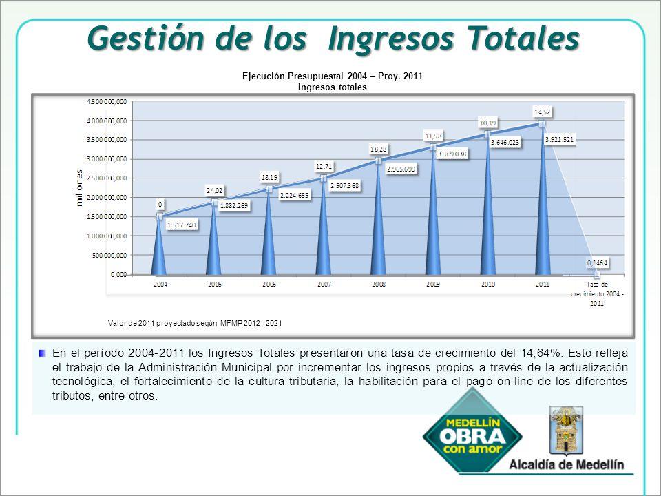 Gestión de los Ingresos Totales En el período 2004-2011 los Ingresos Totales presentaron una tasa de crecimiento del 14,64%.