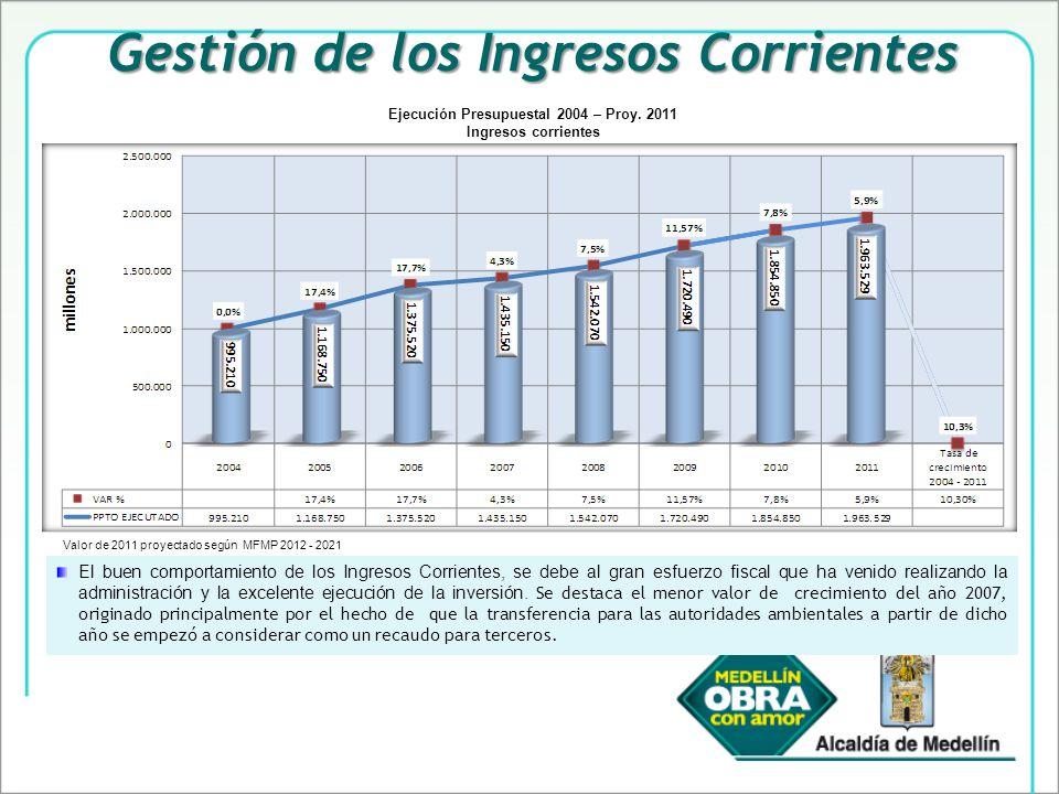 Gestión de los Ingresos Corrientes El buen comportamiento de los Ingresos Corrientes, se debe al gran esfuerzo fiscal que ha venido realizando la administración y la excelente ejecución de la inversión.