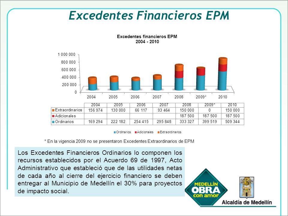 Excedentes Financieros EPM * En la vigencia 2009 no se presentaron Excedentes Extraordinarios de EPM Los Excedentes Financieros Ordinarios lo componen los recursos establecidos por el Acuerdo 69 de 1997, Acto Administrativo que estableció que de las utilidades netas de cada año al cierre del ejercicio financiero se deben entregar al Municipio de Medellín el 30% para proyectos de impacto social.