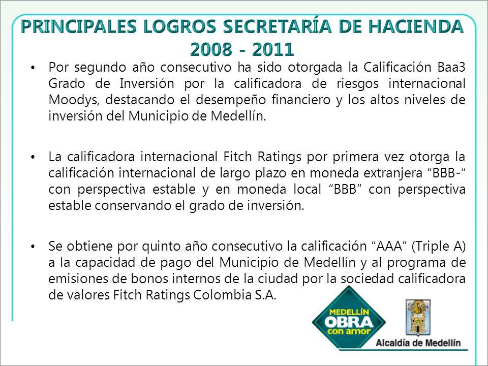 Por segundo año consecutivo ha sido otorgada la Calificación Baa3 Grado de Inversión por la calificadora de riesgos internacional Moodys, destacando el desempeño financiero y los altos niveles de inversión del Municipio de Medellín.