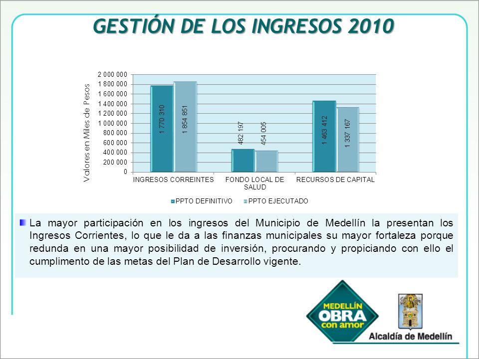 La mayor participación en los ingresos del Municipio de Medellín la presentan los Ingresos Corrientes, lo que le da a las finanzas municipales su mayor fortaleza porque redunda en una mayor posibilidad de inversión, procurando y propiciando con ello el cumplimento de las metas del Plan de Desarrollo vigente.