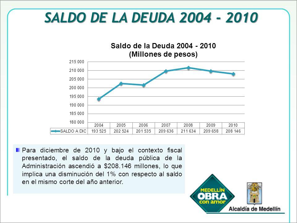 Para diciembre de 2010 y bajo el contexto fiscal presentado, el saldo de la deuda pública de la Administración ascendió a $208.146 millones, lo que implica una disminución del 1% con respecto al saldo en el mismo corte del año anterior.