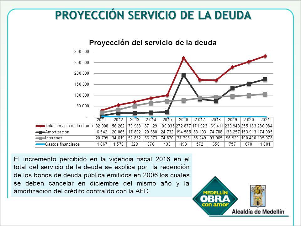 PROYECCIÓN SERVICIO DE LA DEUDA El incremento percibido en la vigencia fiscal 2016 en el total del servicio de la deuda se explica por la redención de los bonos de deuda pública emitidos en 2006 los cuales se deben cancelar en diciembre del mismo año y la amortización del crédito contraído con la AFD.