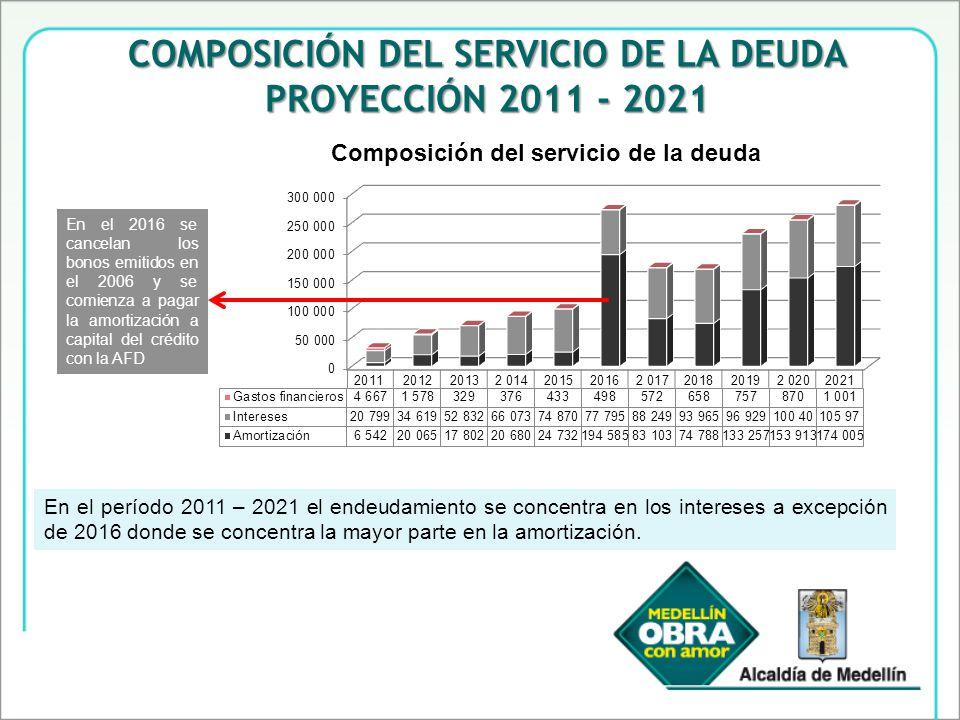 COMPOSICIÓN DEL SERVICIO DE LA DEUDA PROYECCIÓN 2011 - 2021 En el período 2011 – 2021 el endeudamiento se concentra en los intereses a excepción de 2016 donde se concentra la mayor parte en la amortización.