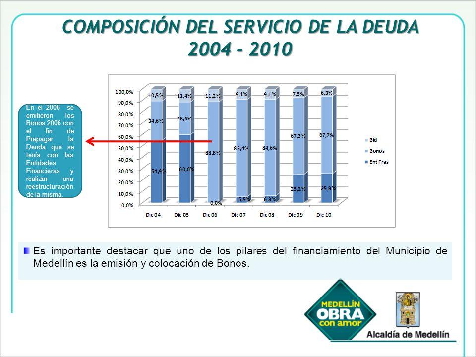 Es importante destacar que uno de los pilares del financiamiento del Municipio de Medellín es la emisión y colocación de Bonos.