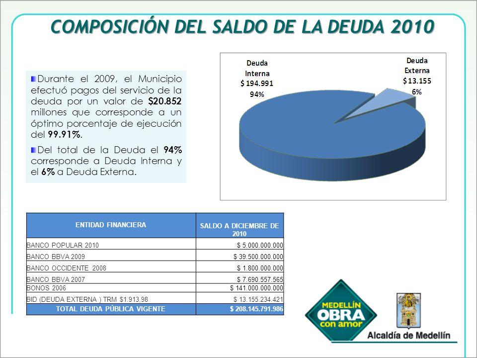 COMPOSICIÓN DEL SALDO DE LA DEUDA 2010 Durante el 2009, el Municipio efectuó pagos del servicio de la deuda por un valor de $20.852 millones que corresponde a un óptimo porcentaje de ejecución del 99.91%.
