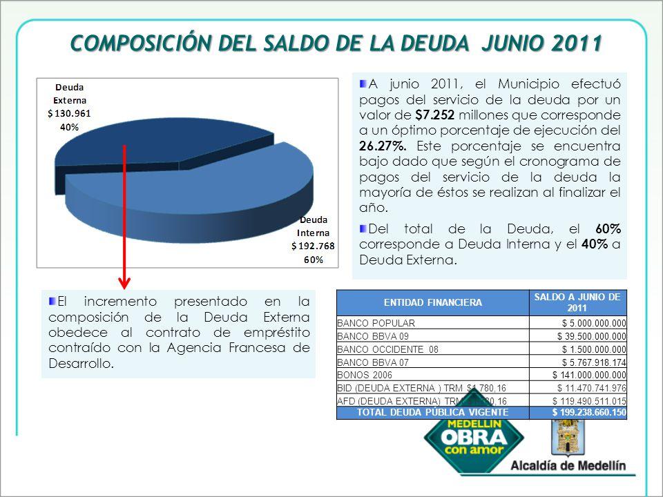 COMPOSICIÓN DEL SALDO DE LA DEUDA JUNIO 2011 A junio 2011, el Municipio efectuó pagos del servicio de la deuda por un valor de $7.252 millones que corresponde a un óptimo porcentaje de ejecución del 26.27%.