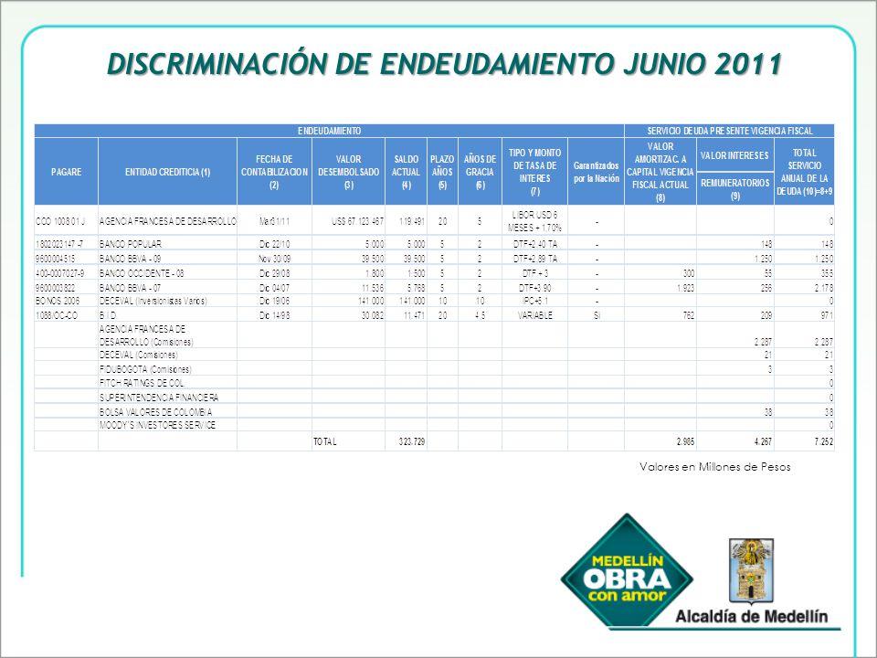 DISCRIMINACIÓN DE ENDEUDAMIENTO JUNIO 2011 Valores en Millones de Pesos