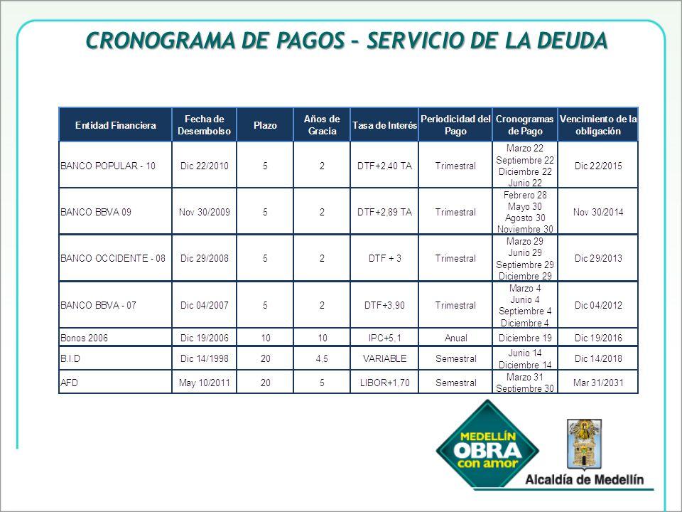 CRONOGRAMA DE PAGOS – SERVICIO DE LA DEUDA