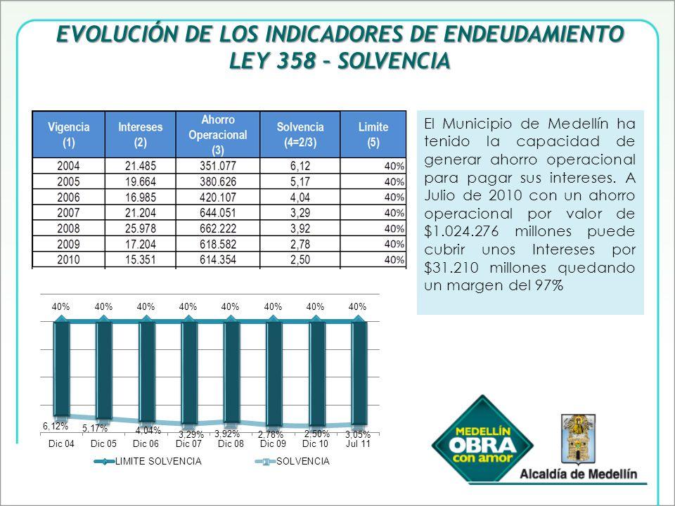 EVOLUCIÓN DE LOS INDICADORES DE ENDEUDAMIENTO LEY 358 – SOLVENCIA El Municipio de Medellín ha tenido la capacidad de generar ahorro operacional para pagar sus intereses.