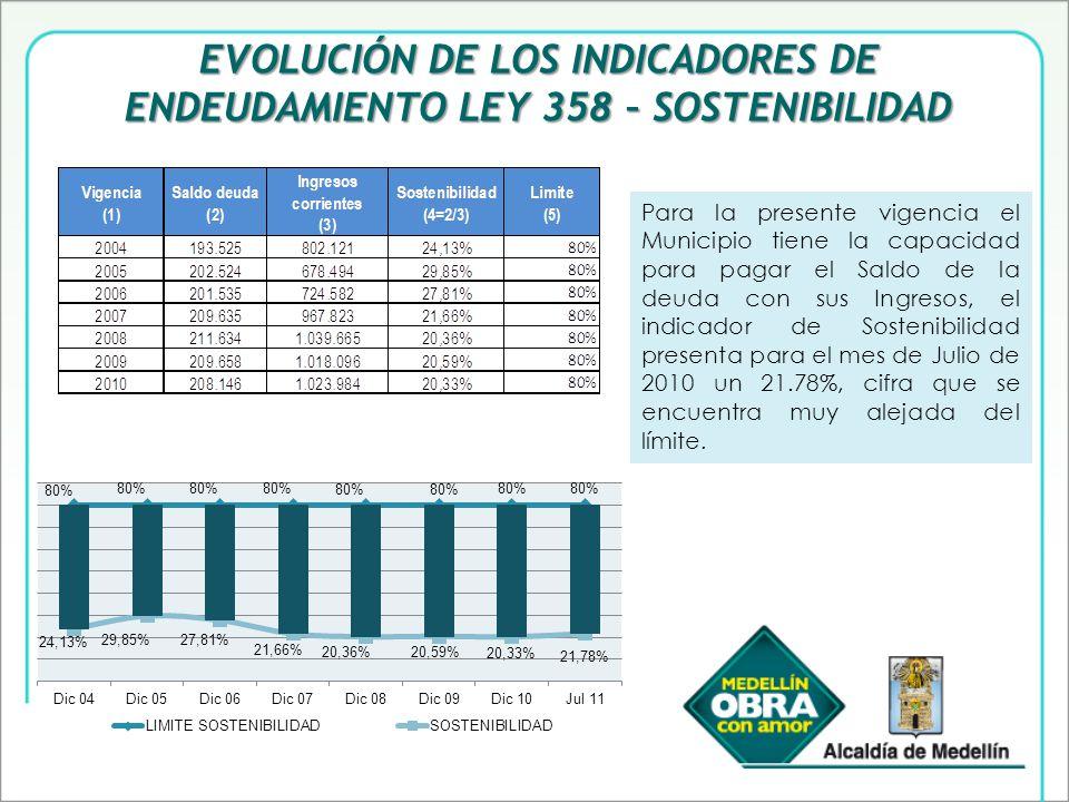 EVOLUCIÓN DE LOS INDICADORES DE ENDEUDAMIENTO LEY 358 – SOSTENIBILIDAD Para la presente vigencia el Municipio tiene la capacidad para pagar el Saldo de la deuda con sus Ingresos, el indicador de Sostenibilidad presenta para el mes de Julio de 2010 un 21.78%, cifra que se encuentra muy alejada del límite.