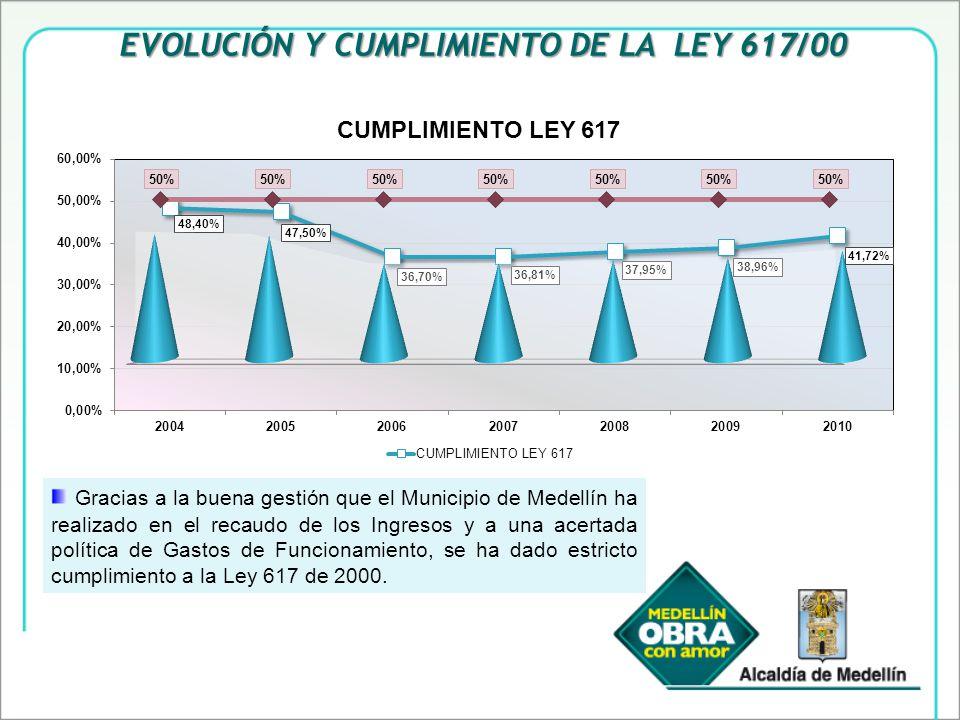 EVOLUCIÓN Y CUMPLIMIENTO DE LA LEY 617/00 Gracias a la buena gestión que el Municipio de Medellín ha realizado en el recaudo de los Ingresos y a una acertada política de Gastos de Funcionamiento, se ha dado estricto cumplimiento a la Ley 617 de 2000.