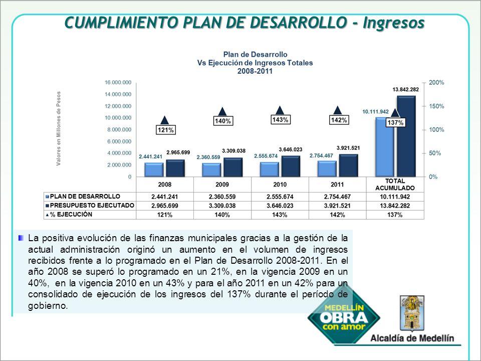 La positiva evolución de las finanzas municipales gracias a la gestión de la actual administración originó un aumento en el volumen de ingresos recibidos frente a lo programado en el Plan de Desarrollo 2008-2011.