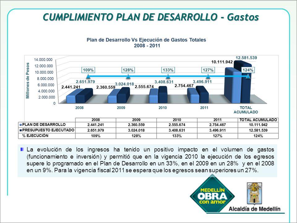 La evolución de los ingresos ha tenido un positivo impacto en el volumen de gastos (funcionamiento e inversión) y permitió que en la vigencia 2010 la ejecución de los egresos supere lo programado en el Plan de Desarrollo en un 33%, en el 2009 en un 28% y en el 2008 en un 9%.