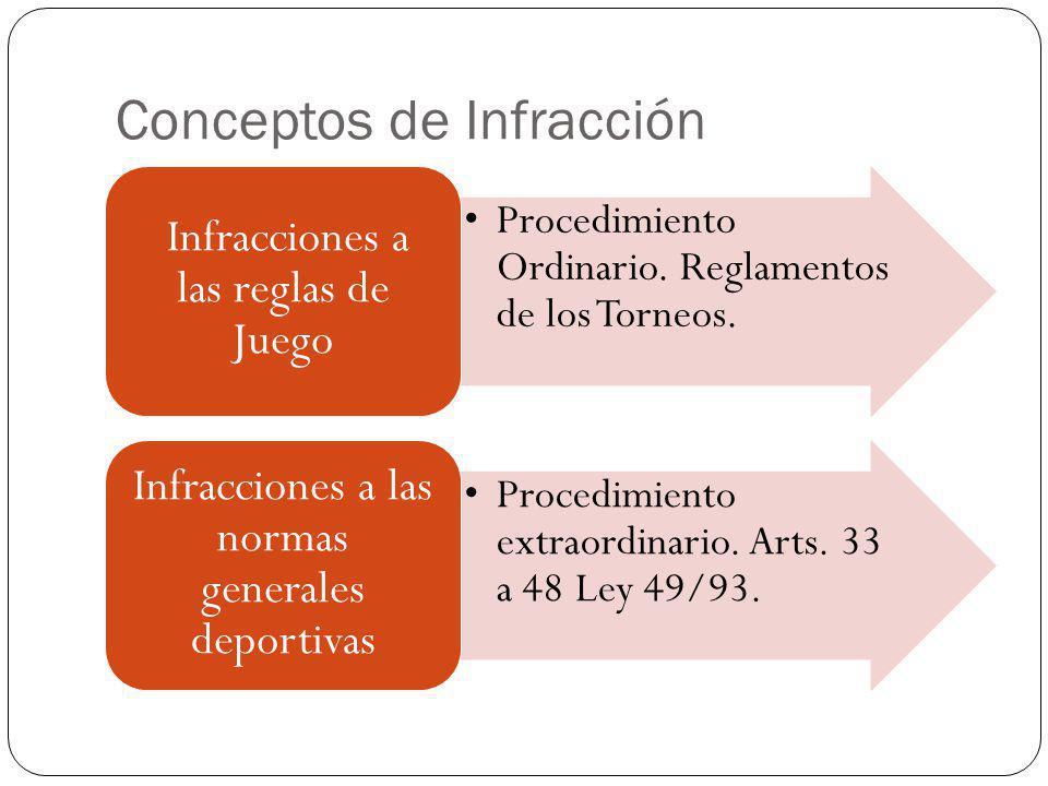 Conceptos de Infracción Procedimiento Ordinario. Reglamentos de los Torneos. Infracciones a las reglas de Juego Procedimiento extraordinario. Arts. 33