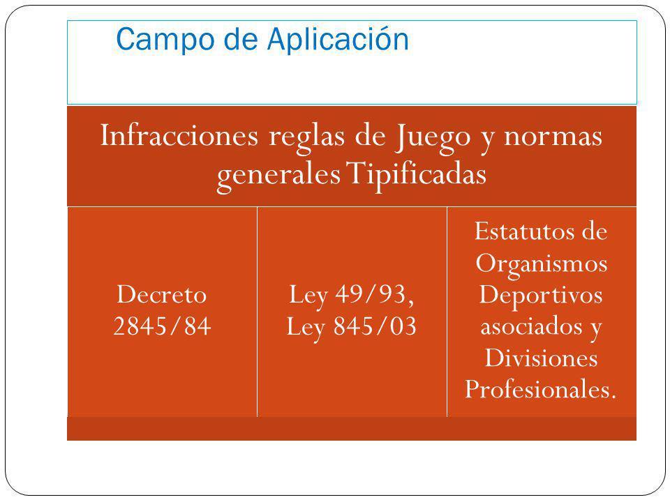 Campo de Aplicación Infracciones reglas de Juego y normas generales Tipificadas Decreto 2845/84 Ley 49/93, Ley 845/03 Estatutos de Organismos Deportiv