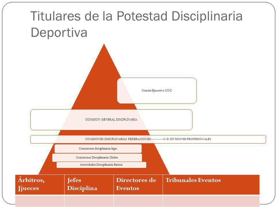 Titulares de la Potestad Disciplinaria Deportiva Comité Ejecutivo COC COMISION GENERAL DISCIPLINARIA COMISIONES DISICPLINARIAS FEDERACIONES-----------