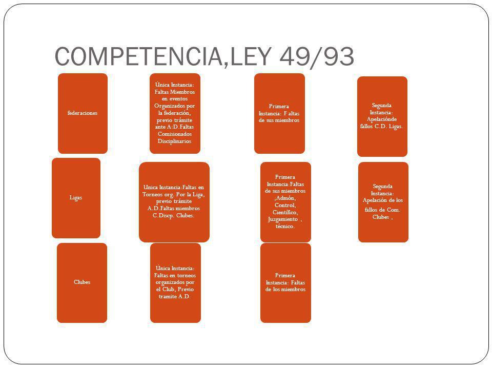 COMPETENCIA,LEY 49/93 federaciones Ligas Clubes Única Instancia: Faltas en torneos organizados por el Club, Previo tramite A.D. Unica Instancia:Faltas
