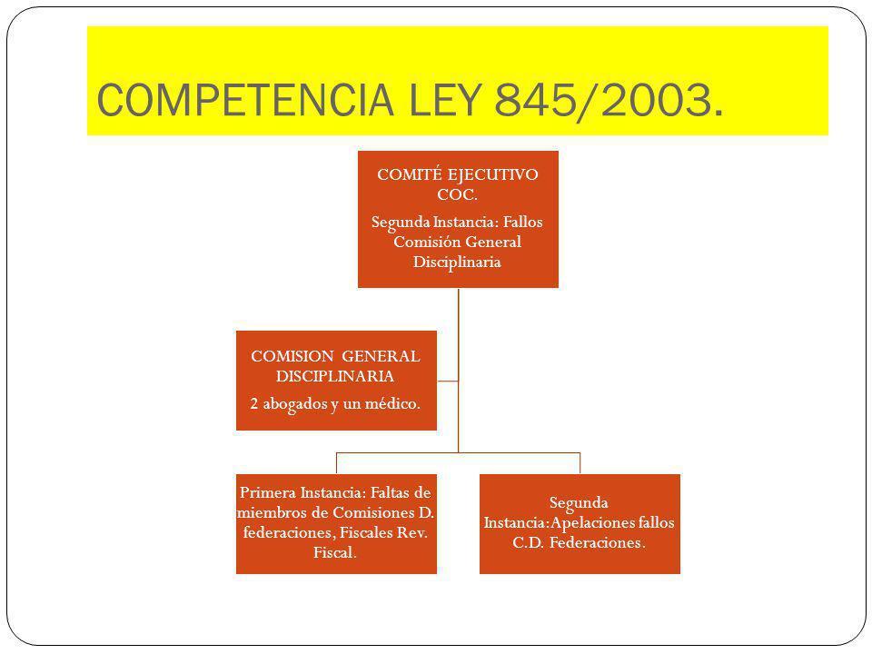 COMPETENCIA LEY 845/2003. COMITÉ EJECUTIVO COC. Segunda Instancia: Fallos Comisión General Disciplinaria Primera Instancia: Faltas de miembros de Comi