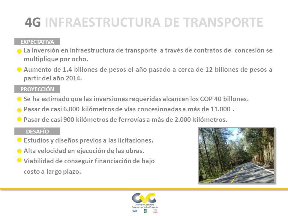 CUARTA GENERACIÓN DE CONCESIONES Grupo 1 Proyecto GIRARDOT - NEIVA