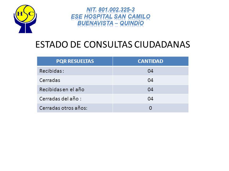 ESTADO DE CONSULTAS CIUDADANAS PQR RESUELTASCANTIDAD Recibidas :04 Cerradas04 Recibidas en el año04 Cerradas del año :04 Cerradas otros años:0