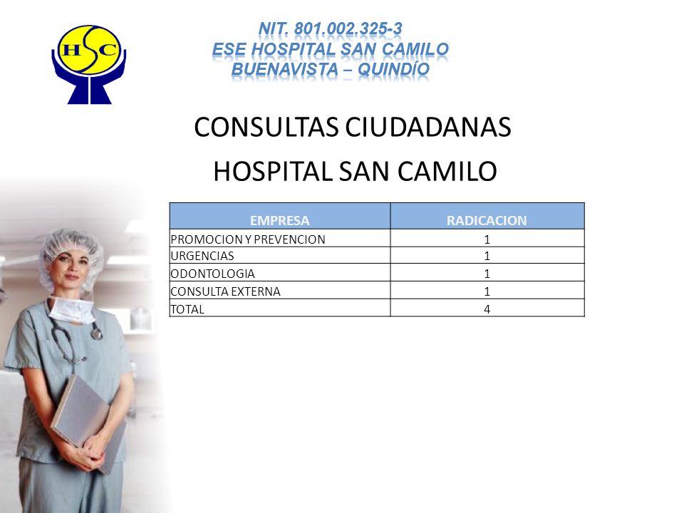 CONSULTAS CIUDADANAS HOSPITAL SAN CAMILO EMPRESARADICACION PROMOCION Y PREVENCION1 URGENCIAS1 ODONTOLOGIA1 CONSULTA EXTERNA1 TOTAL4