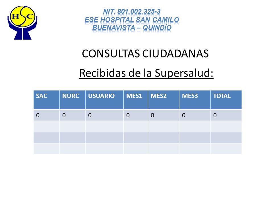 CONSULTAS CIUDADANAS Recibidas de la Supersalud: SACNURCUSUARIOMES1MES2MES3TOTAL 0000000