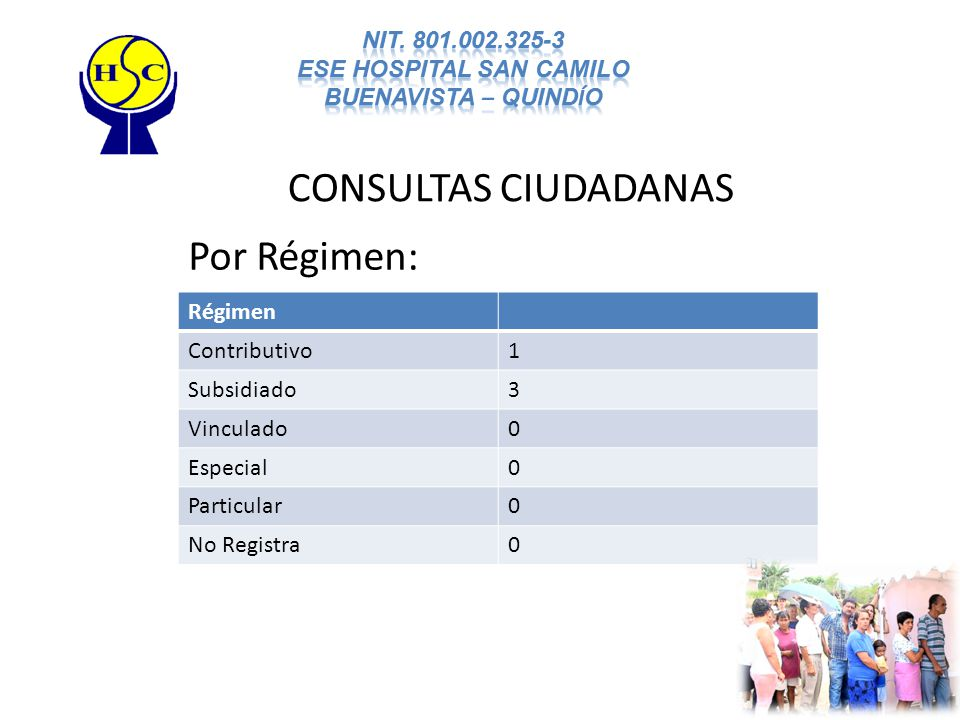 CONSULTAS CIUDADANAS Por Régimen: Régimen Contributivo1 Subsidiado3 Vinculado0 Especial0 Particular0 No Registra0
