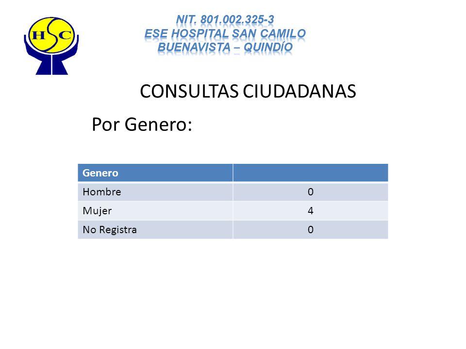 CONSULTAS CIUDADANAS Por Genero: Genero Hombre0 Mujer4 No Registra0
