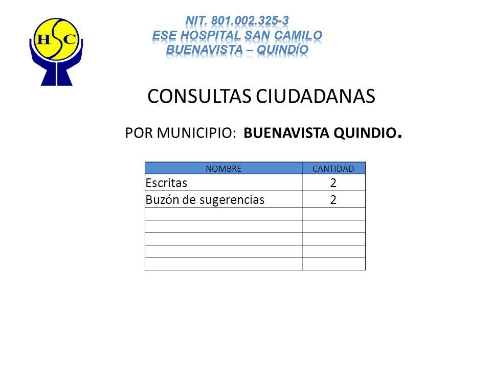 NOMBRECANTIDAD Escritas2 Buzón de sugerencias2 CONSULTAS CIUDADANAS POR MUNICIPIO: BUENAVISTA QUINDIO.