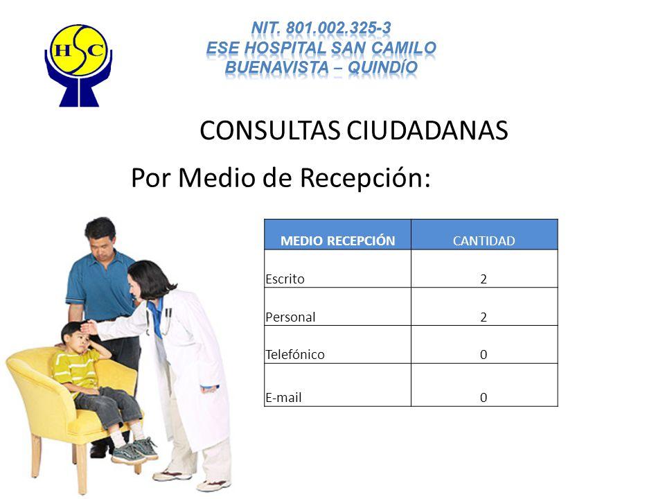 CONSULTAS CIUDADANAS Por Medio de Recepción: MEDIO RECEPCIÓNCANTIDAD Escrito2 Personal2 Telefónico0 E-mail0