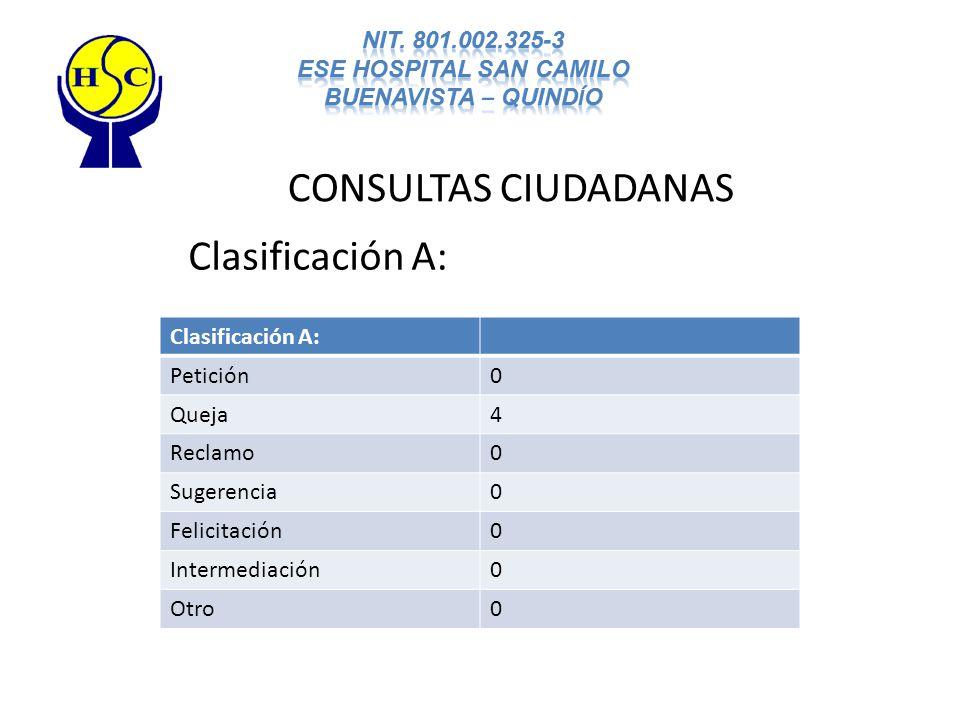 CONSULTAS CIUDADANAS Clasificación A: Petición0 Queja4 Reclamo0 Sugerencia0 Felicitación0 Intermediación0 Otro0