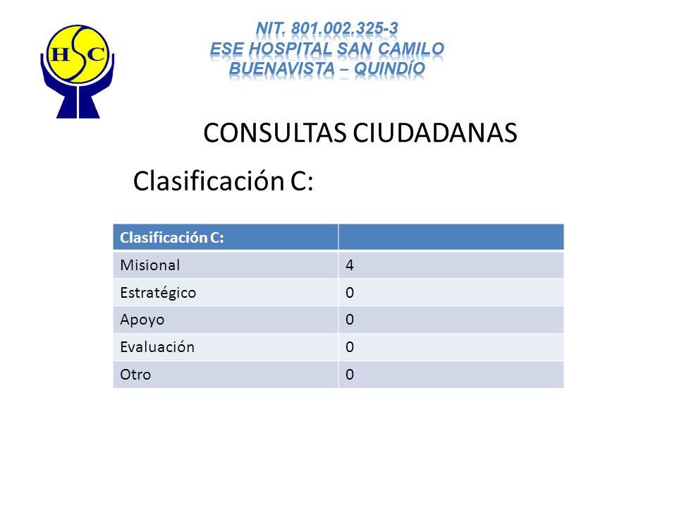 CONSULTAS CIUDADANAS Clasificación C: Misional4 Estratégico0 Apoyo0 Evaluación0 Otro0