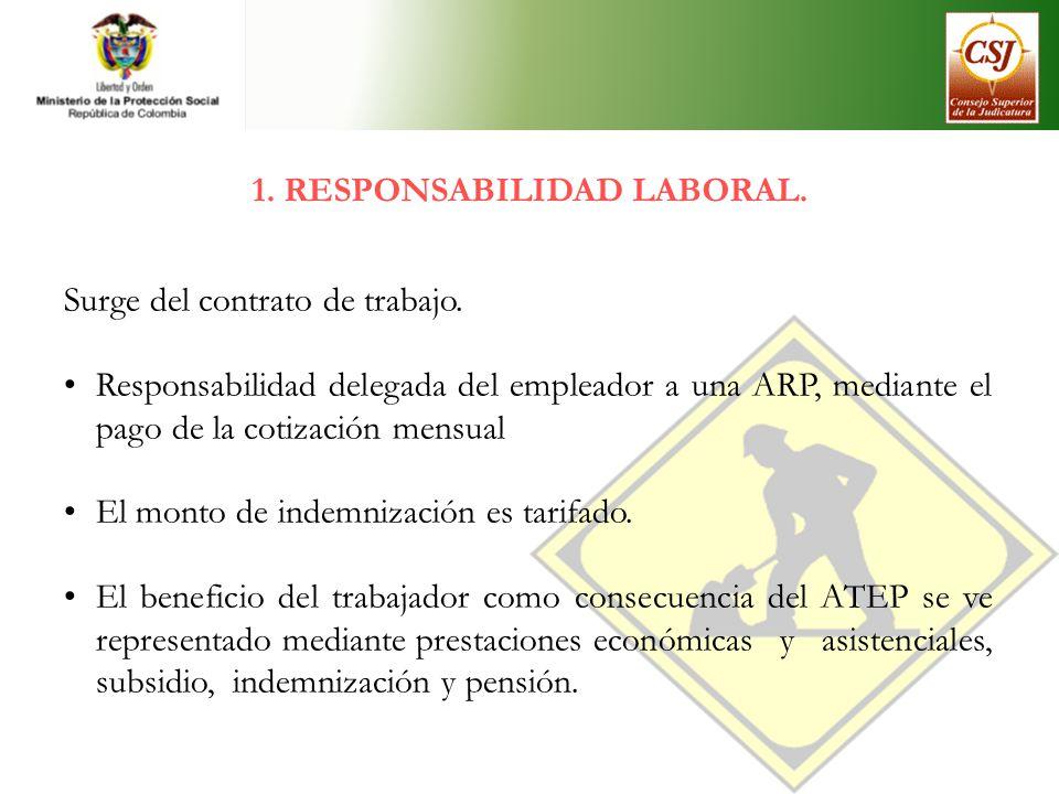 1. RESPONSABILIDAD LABORAL. Surge del contrato de trabajo. Responsabilidad delegada del empleador a una ARP, mediante el pago de la cotización mensual