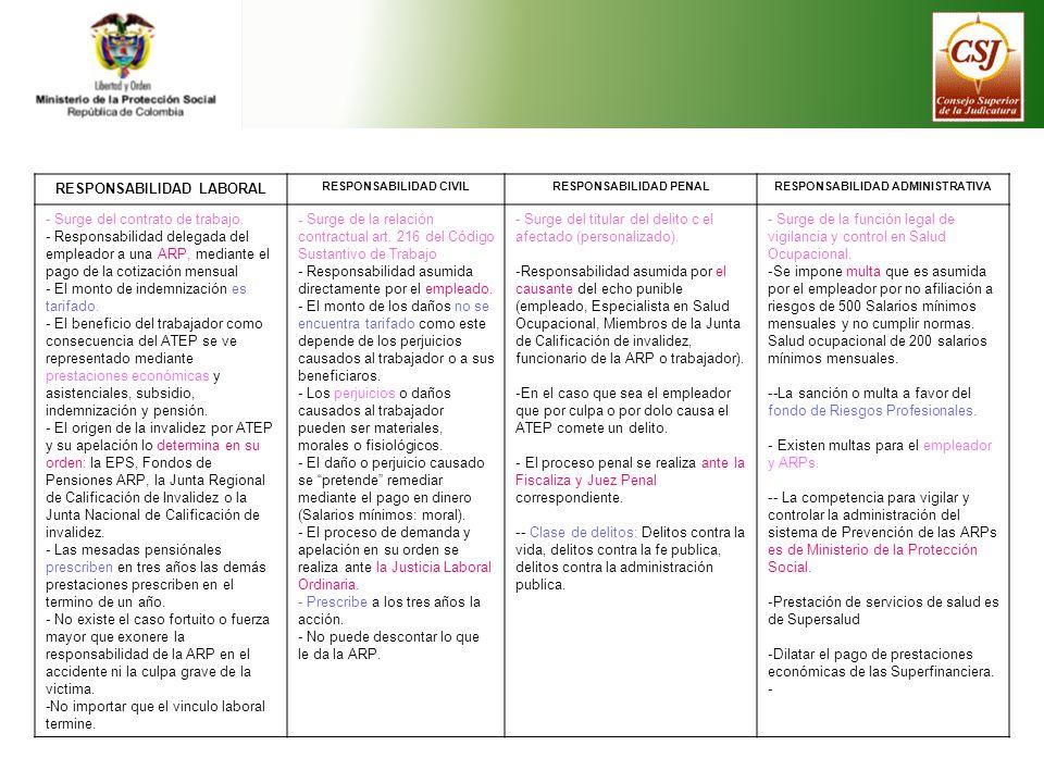 RESPONSABILIDAD LABORAL RESPONSABILIDAD CIVILRESPONSABILIDAD PENALRESPONSABILIDAD ADMINISTRATIVA - Surge del contrato de trabajo. - Responsabilidad de