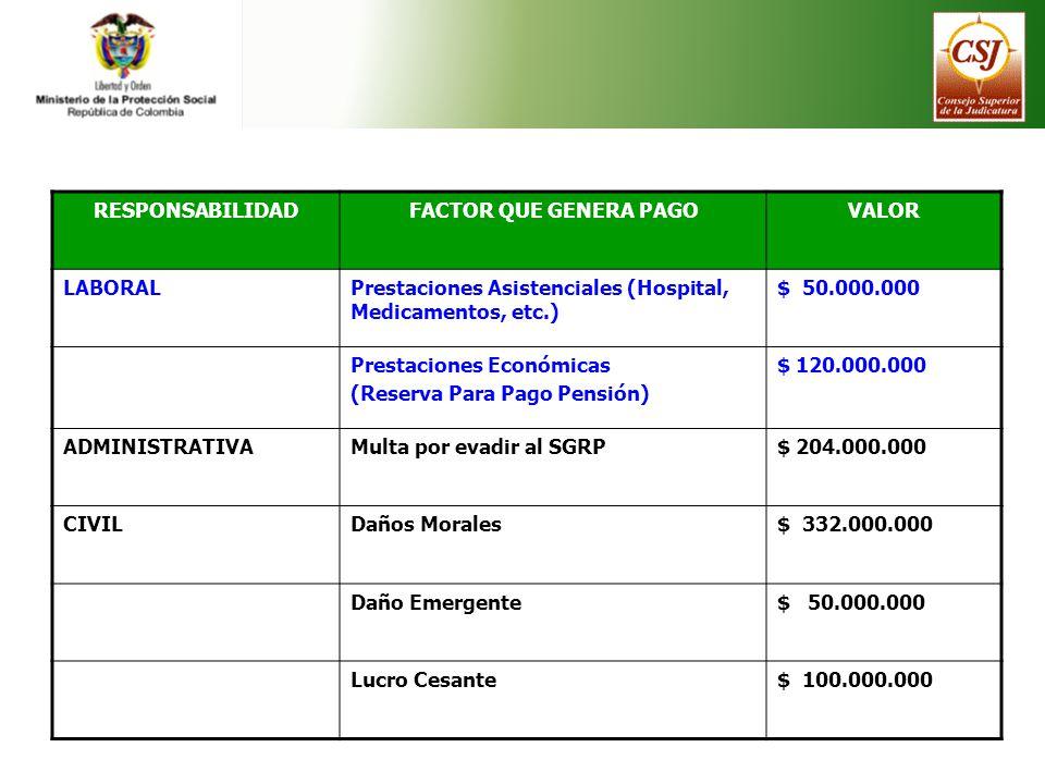 RESPONSABILIDADFACTOR QUE GENERA PAGOVALOR LABORALPrestaciones Asistenciales (Hospital, Medicamentos, etc.) $ 50.000.000 Prestaciones Económicas (Rese
